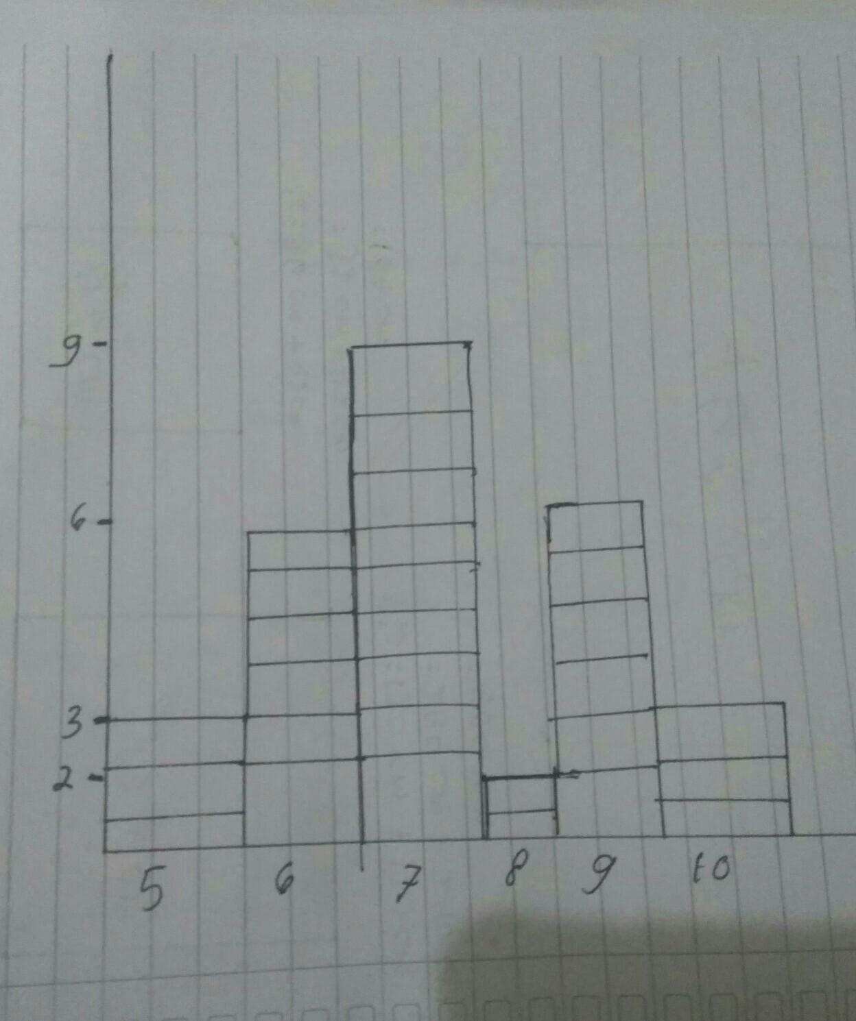 berdasarkan data tersebut maka buatlah tabel nilai siswa ...
