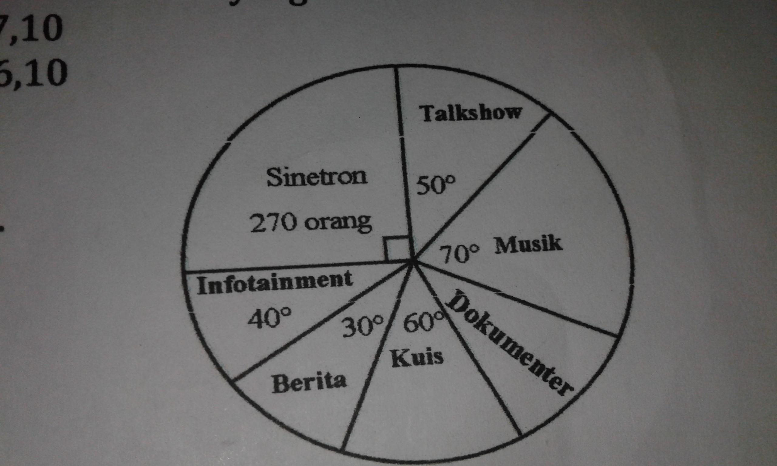 Tolong di jwab ya perhatikan gambar diagram lingkaran di samping unduh jpg ccuart Choice Image