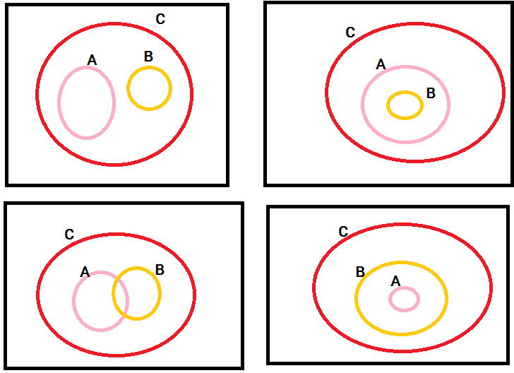 Diketahui a c dan b c lukiskanlah seluruh kemungkinan unduh png ccuart Image collections