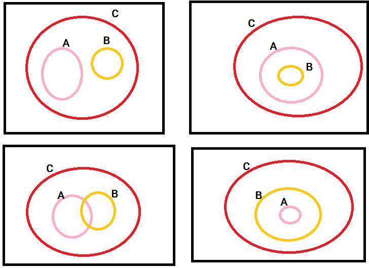 Diketahui a c dan b c lukiskanlah seluruh kemungkinan unduh png ccuart Images