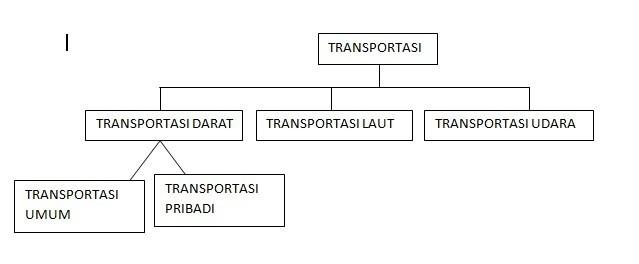 Uraikan tema transportasi menjadi bberapa bagian dengan diagram unduh jpg ccuart Choice Image