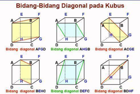 Banyak Bidang Diagonal Pada Kubus Adalah Pendukung Ilmu