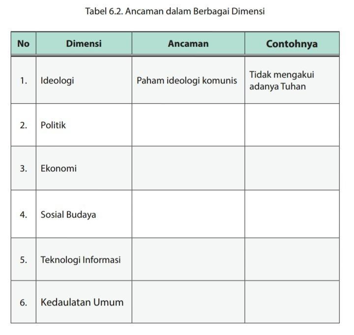 Tabel 6 2 Ancaman Dalam Berbagai Dimensi Brainly Co Id