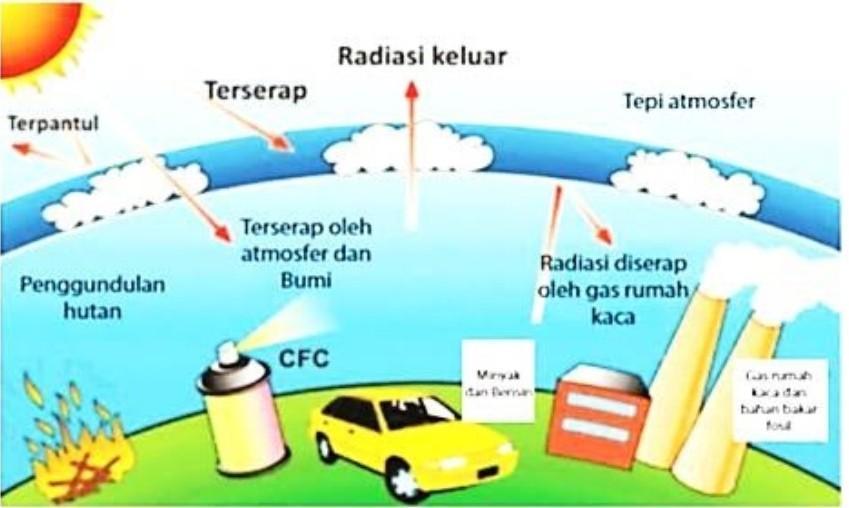 Perhatikan gambar ilustrasi penyebab terjadinya pemanasan ...
