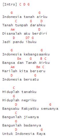 Chord Lagu Indonesia Terbaru Majalah Chord   kunci lagu lirik chord melly goeslaw share the ...