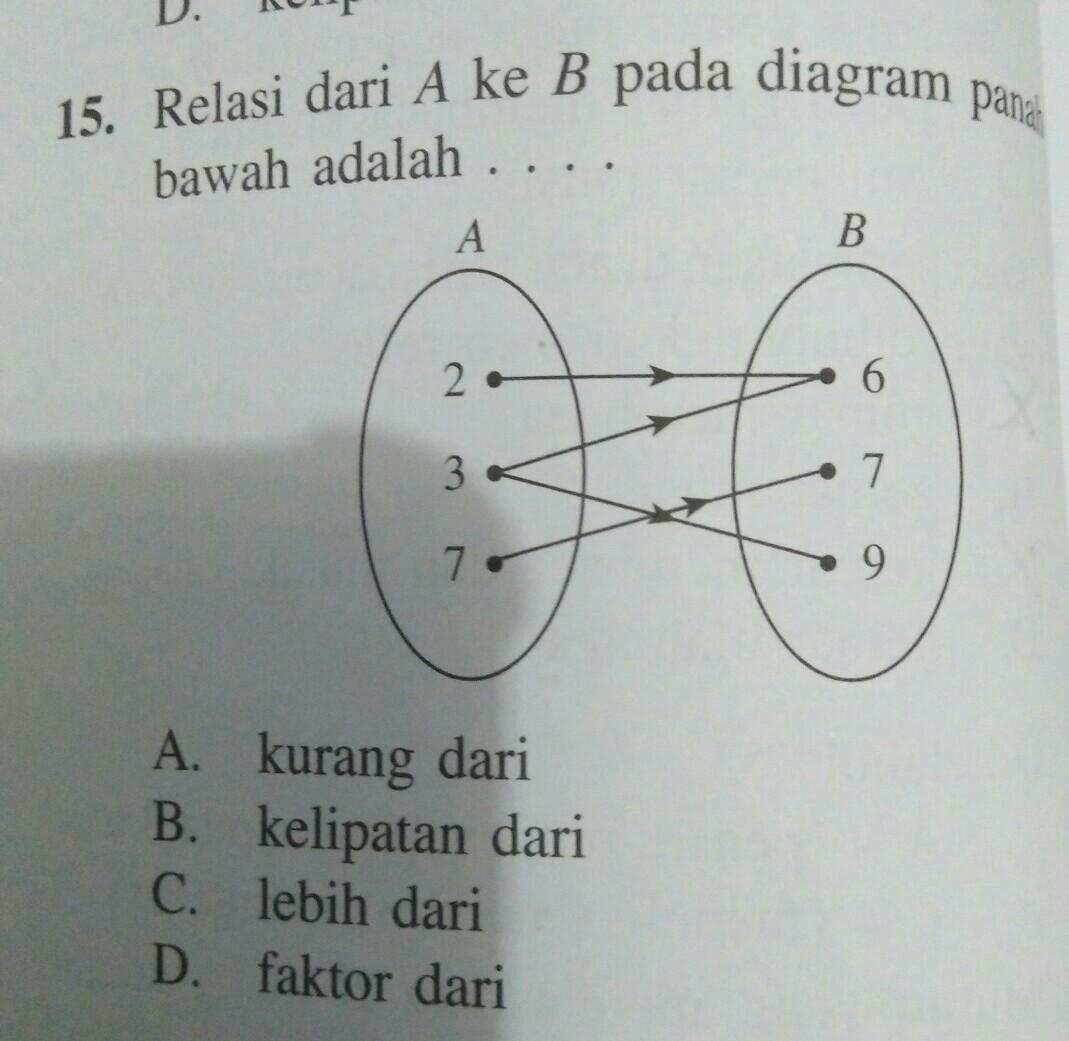 Relasi dari a ke b pada diagram panah di gambar adalah brainly unduh jpg ccuart Gallery