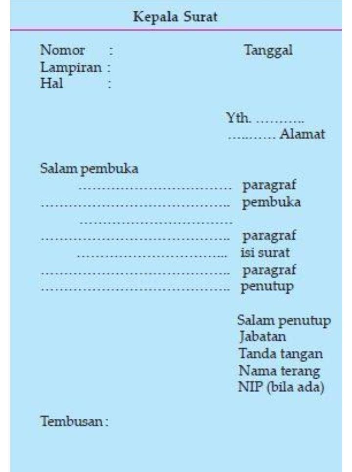 Contoh Surat Dinas Dan Strukturnya
