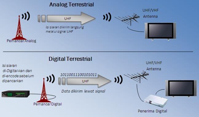 Cara Kerja Sinyal Analog Dan Sinyal Digital Itu Kaya Gimana Yah Ka Brainly Co Id