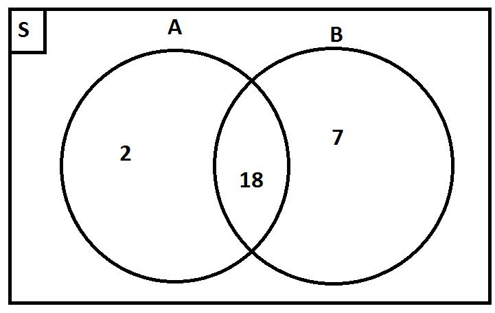 Contoh soal diagram venn akbaeenw contoh soal diagram venn ccuart Image collections