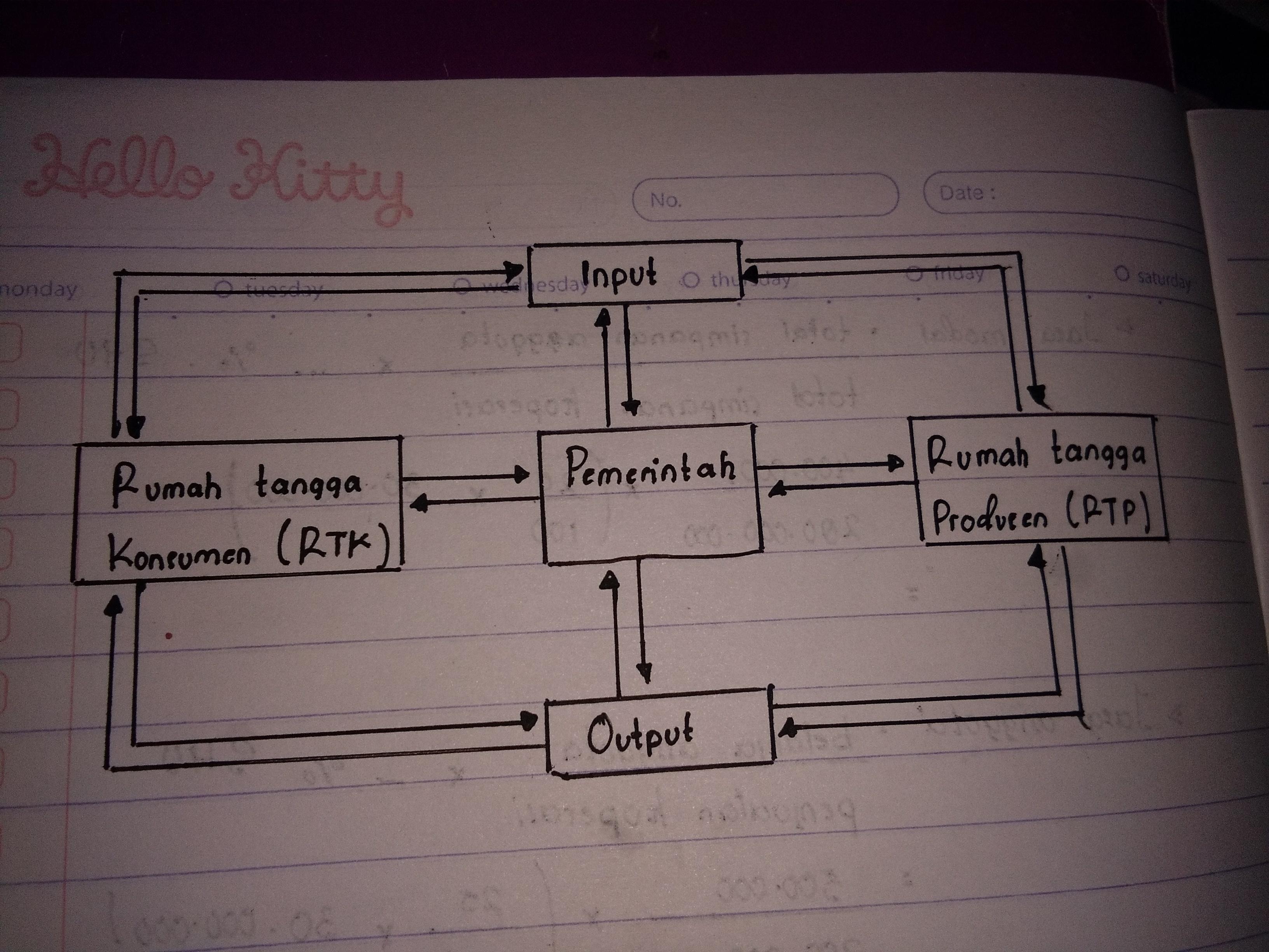 Tolong di bantu gambarkan circulair flow diagram yang melibatkan unduh jpg ccuart Images