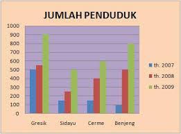 Gambar Diagram Batang Kepadatan Penduduk Indonesia Brainly Co Id