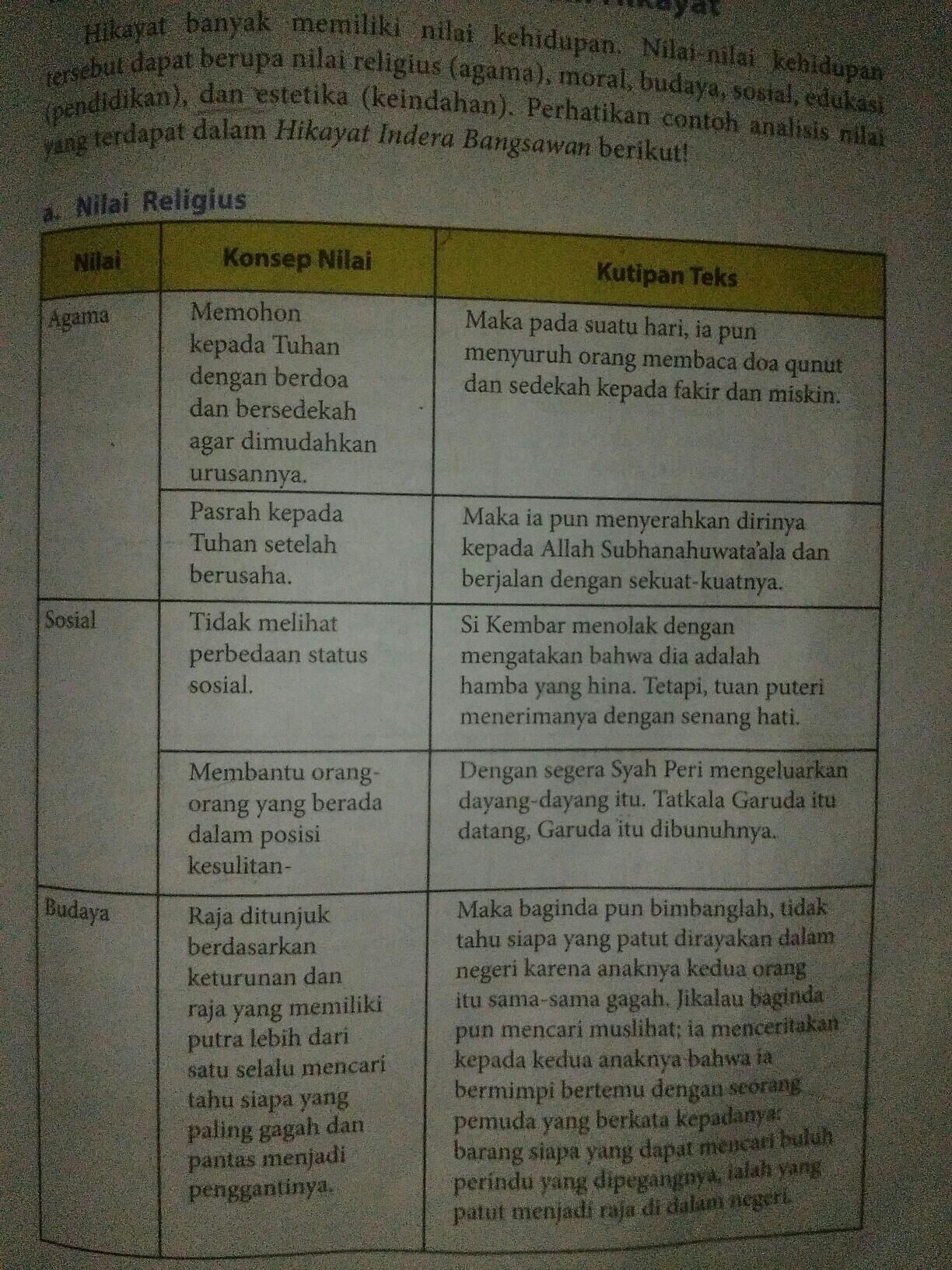 Nilai Agama Dalam Hikayat Vinny Oleo Vegetal Info