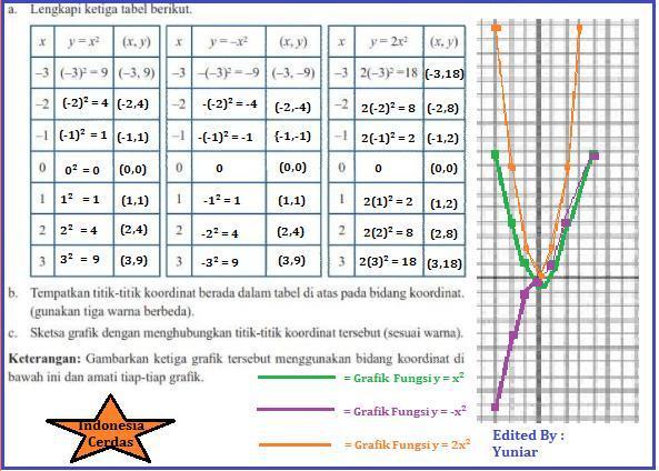 Buku Paket Matematika Kelas 8 Semester 2 Halaman 83 Guru Ilmu Sosial