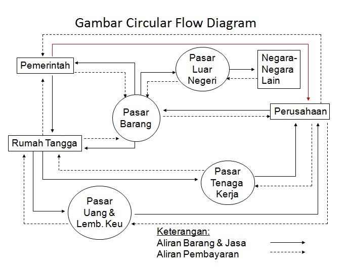Menjelaskan dan gambarkan struktur diagram 4 sektor brainly unduh jpg ccuart Gallery