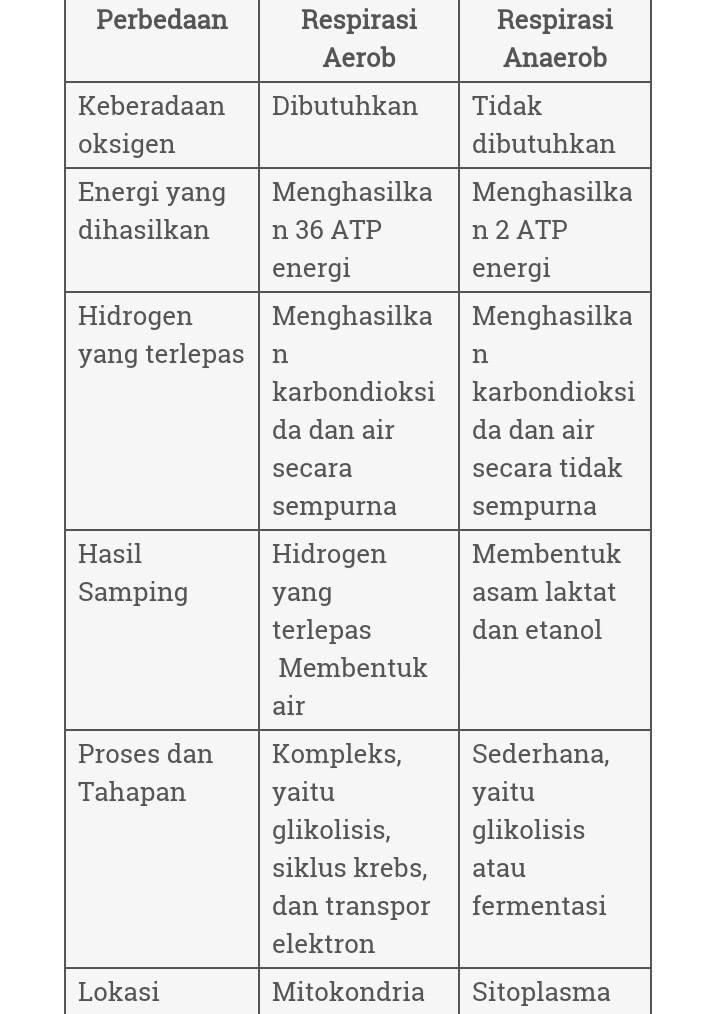 Apakah perbedaan respirasi aerob dan anaerob - Brainly.co.id