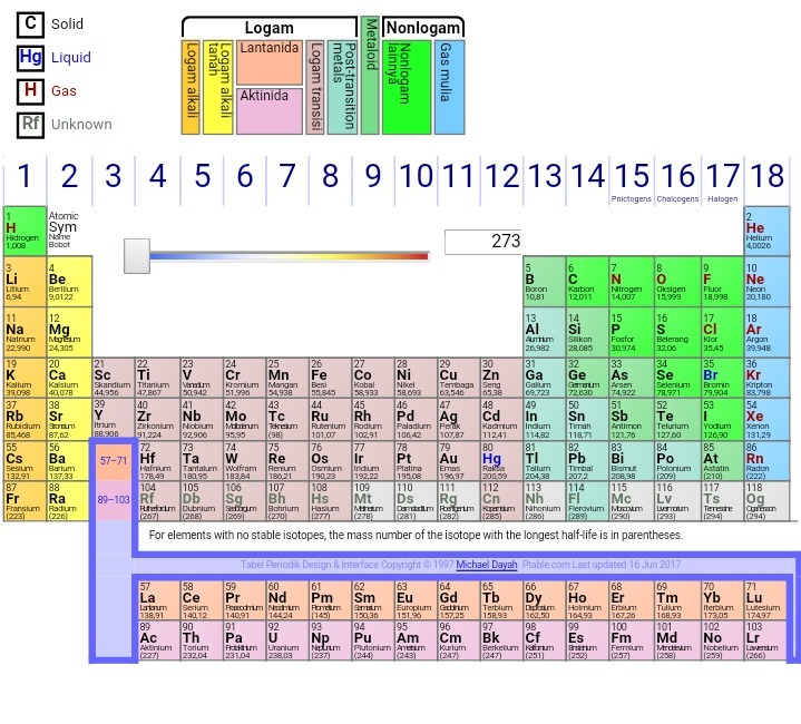 Tabel periodik unsur unsur kimia brainly inilah tabel periodik unsir kimia urtaz Image collections