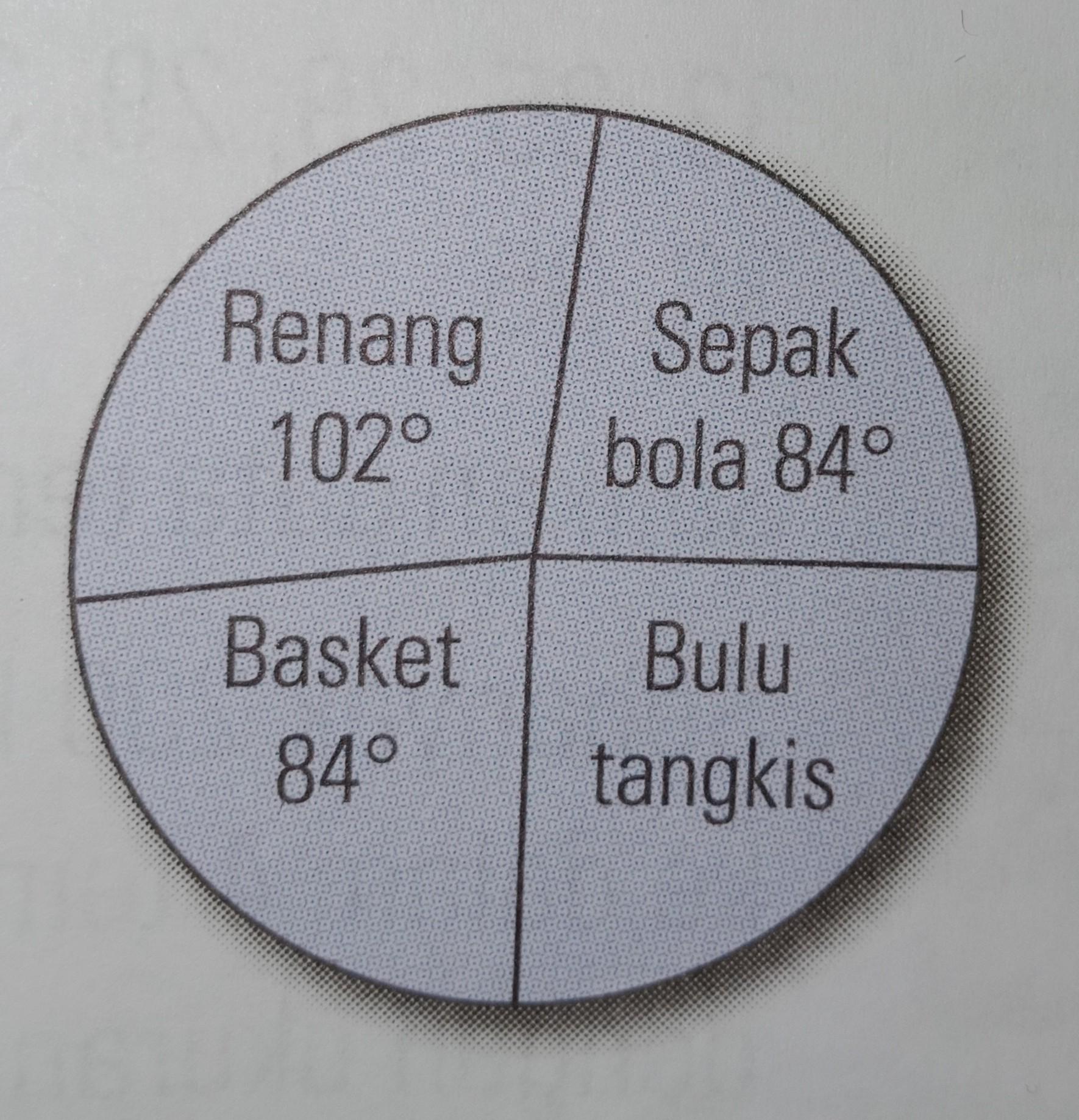 Contoh Soal Diagram Lingkaran Kelas 5 Sd Terbaru 2019