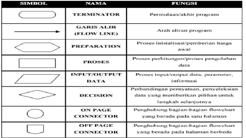 Gambar yg digunakan sebagai prosedurfungsi dalam diagram alir itu unduh jpg ccuart Choice Image