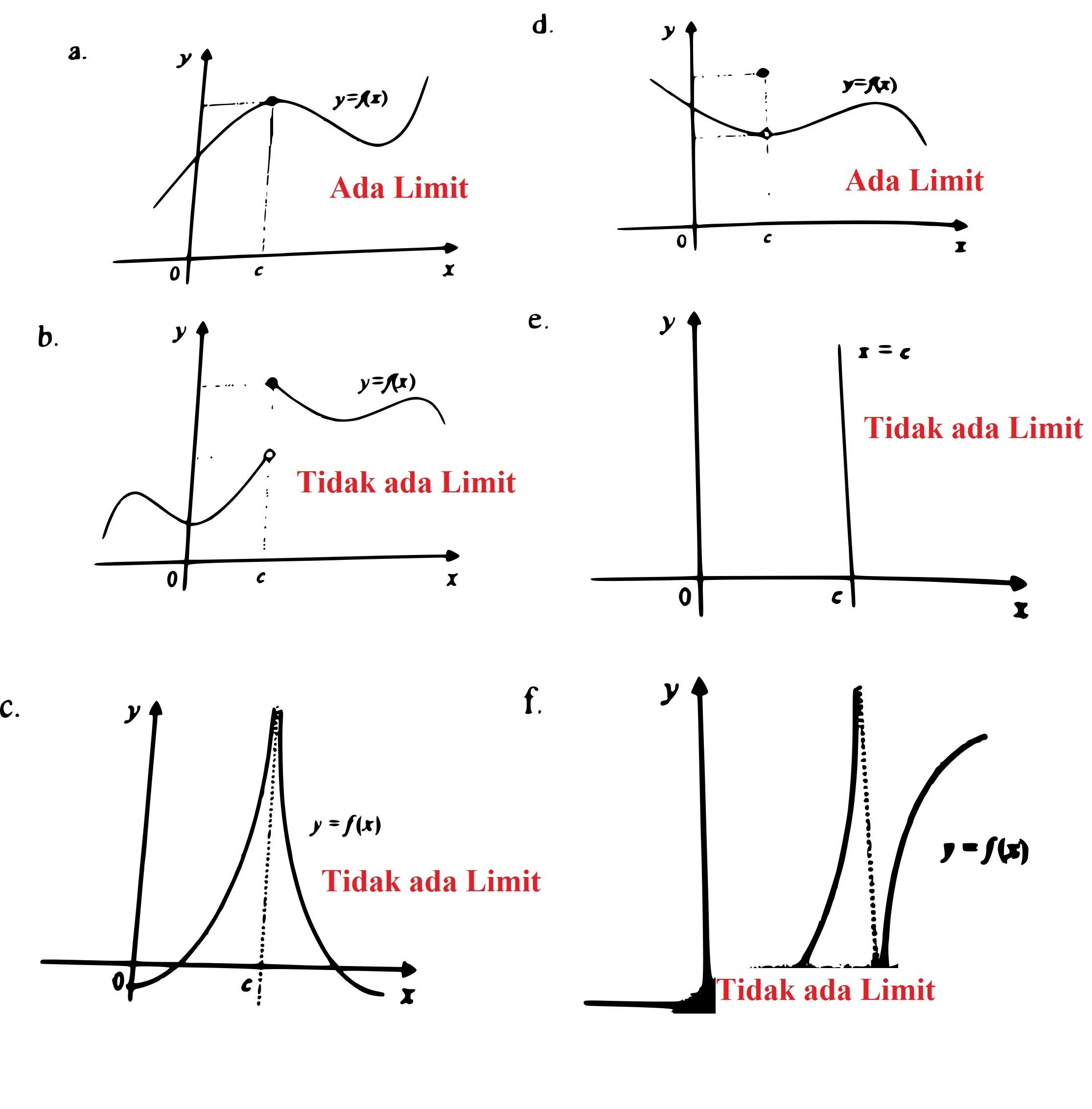 Contoh Soal Grafik Fungsi Trigonometri Brainly