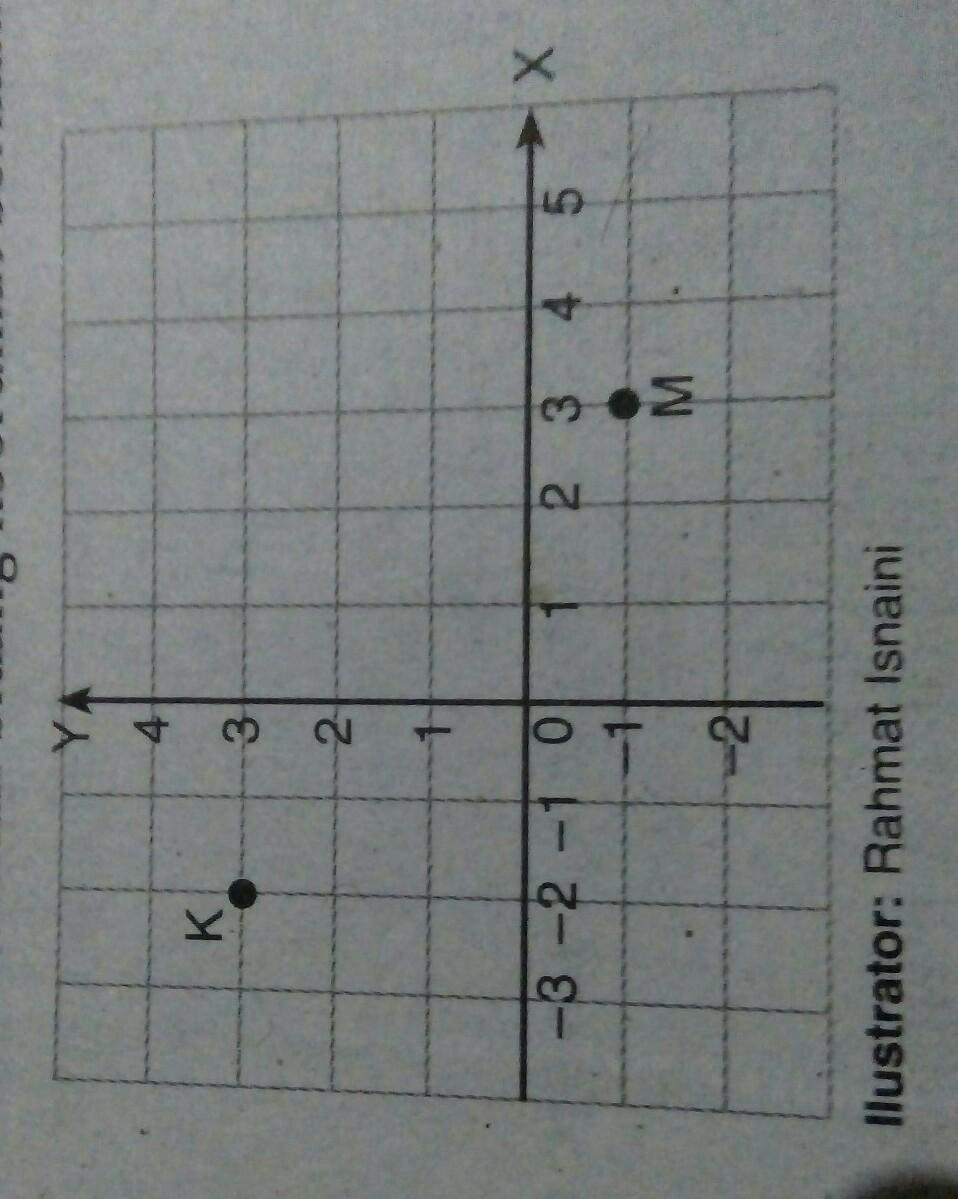koordinat titik M terhadap titik acuan K adalah... a. ( 5 ...