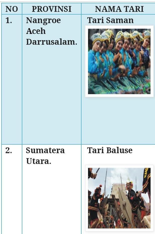Sebutkan 34 nama tarian,asal, dan bentuk pola lantainya ...
