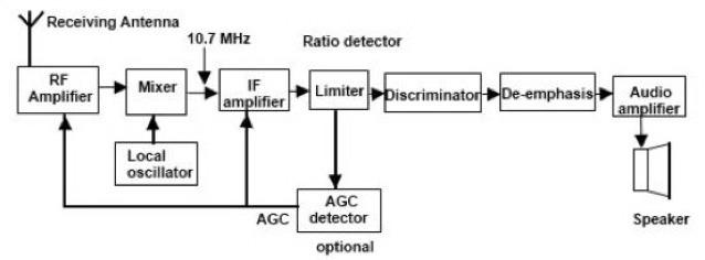 Gambar diagram radio superheterodyne brainly unduh png ccuart Image collections