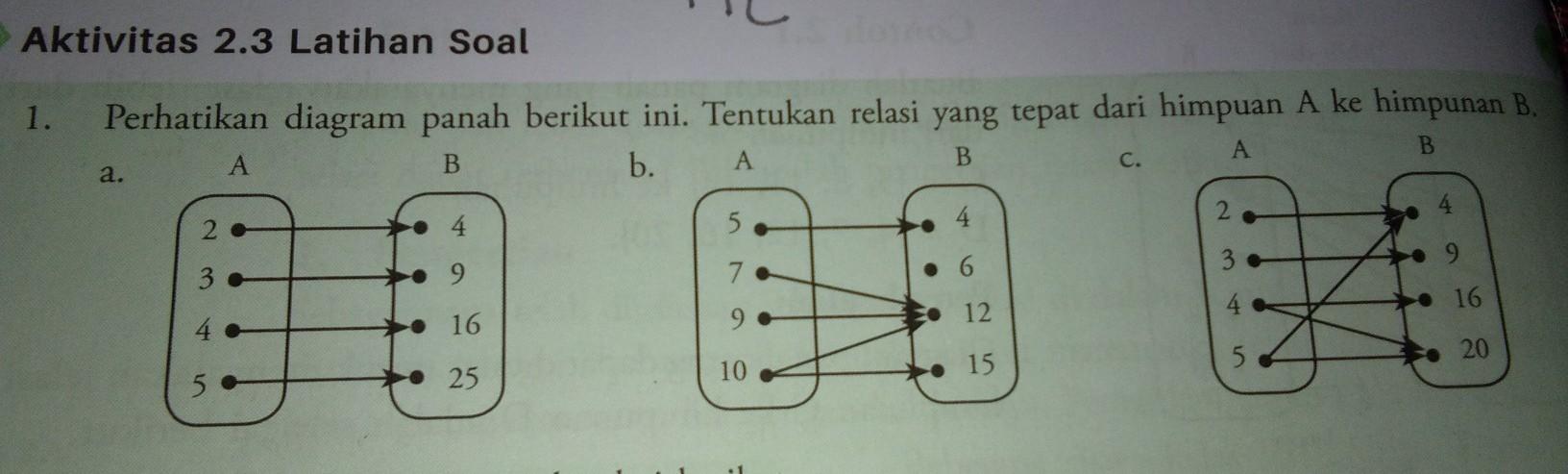 Soal perhatikan diagram panah berikut ini tentukan relasi yang unduh jpg ccuart Choice Image