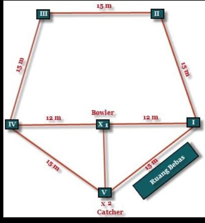 1.gambar lapangan softball/rounders dengan ukuran nya.2. tuliskan alat yang  di gunakan dalam - Brainly.co.id