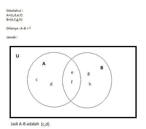 Diberikan diagram venn yang menyatakan himpunan a dan bmaka a b unduh jpg ccuart Image collections
