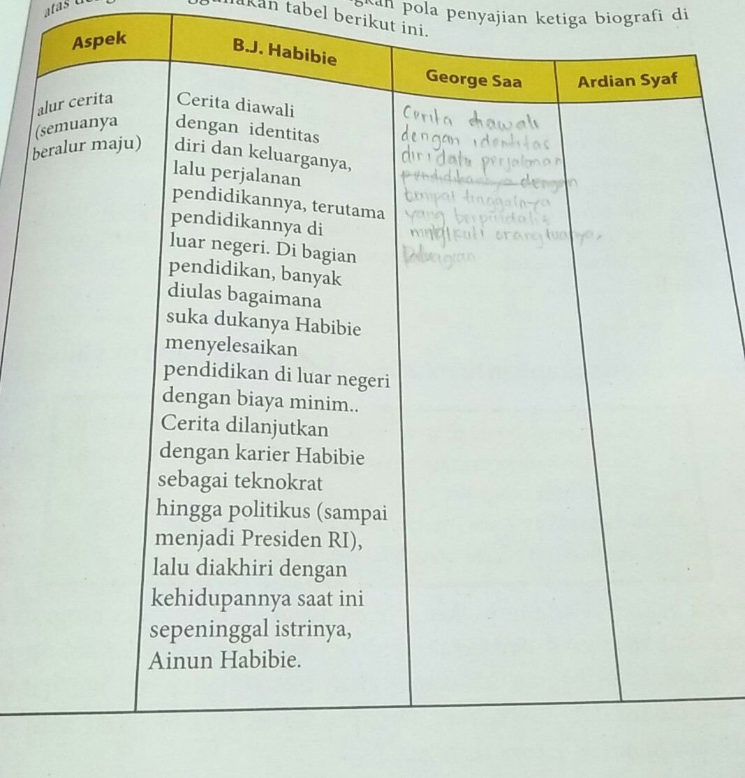 Tolong Dibantu Yah Saya Tidak Mengerti Bagi Yang Kelas 10 Dan Mempunyai Buku Bahasa Indonesia Brainly Co Id