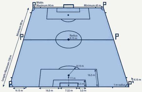 Ukuran Dan Gambar Lapangan Sepak Bola Brainly Co Id