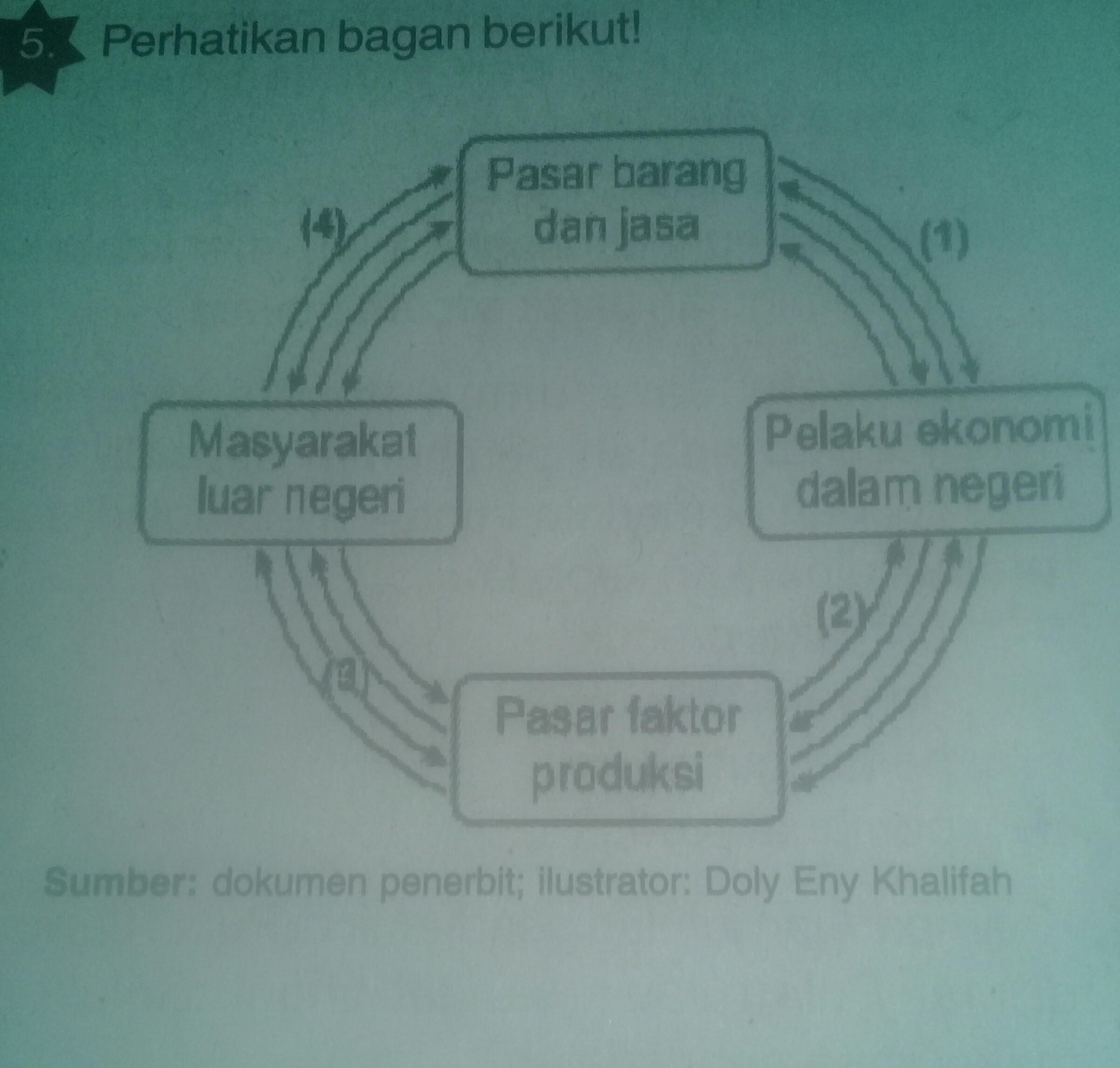 Deskripsikan kegiatan ekonomi pada circular diagram flow tersebut deskripsikan kegiatan ekonomi pada circular diagram flow tersebut ccuart Image collections