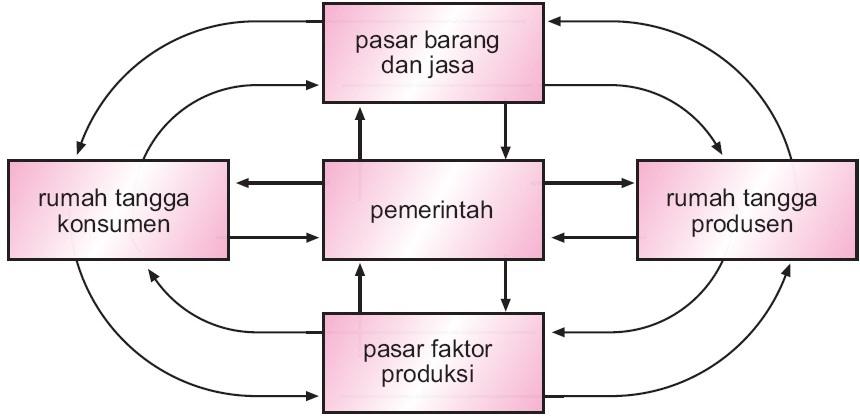 Gambar dan jelaskan circular flow diagram perekonomian 2 sektor 3 43 ccuart Image collections