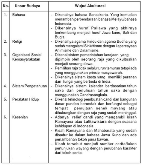 Tolong Ya E Contoh Akulturasi Kebudayaan Indonesia Dengan