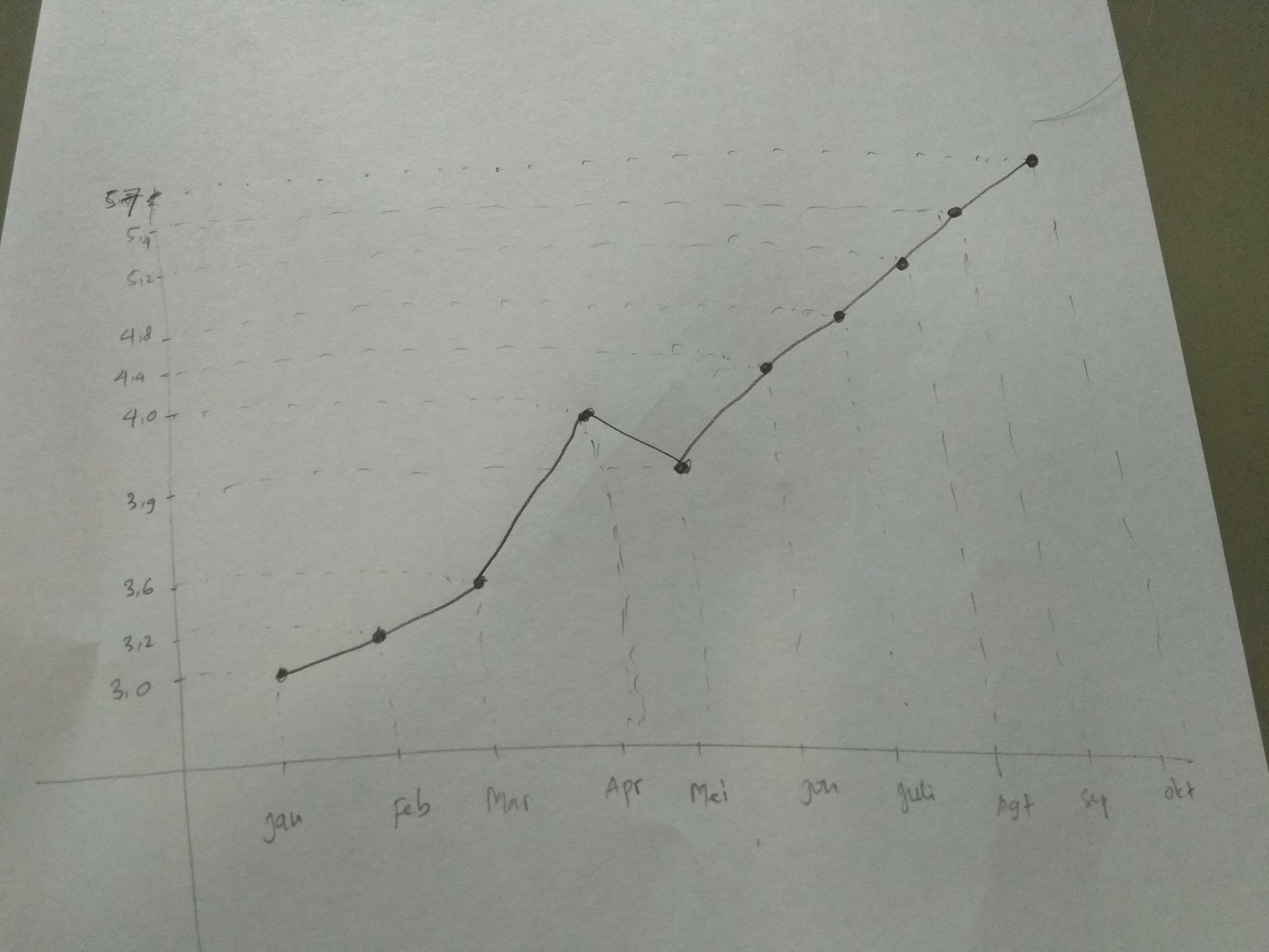 Grafik Tinggi Badan Berbanding Usia Paud - Temukan Contoh