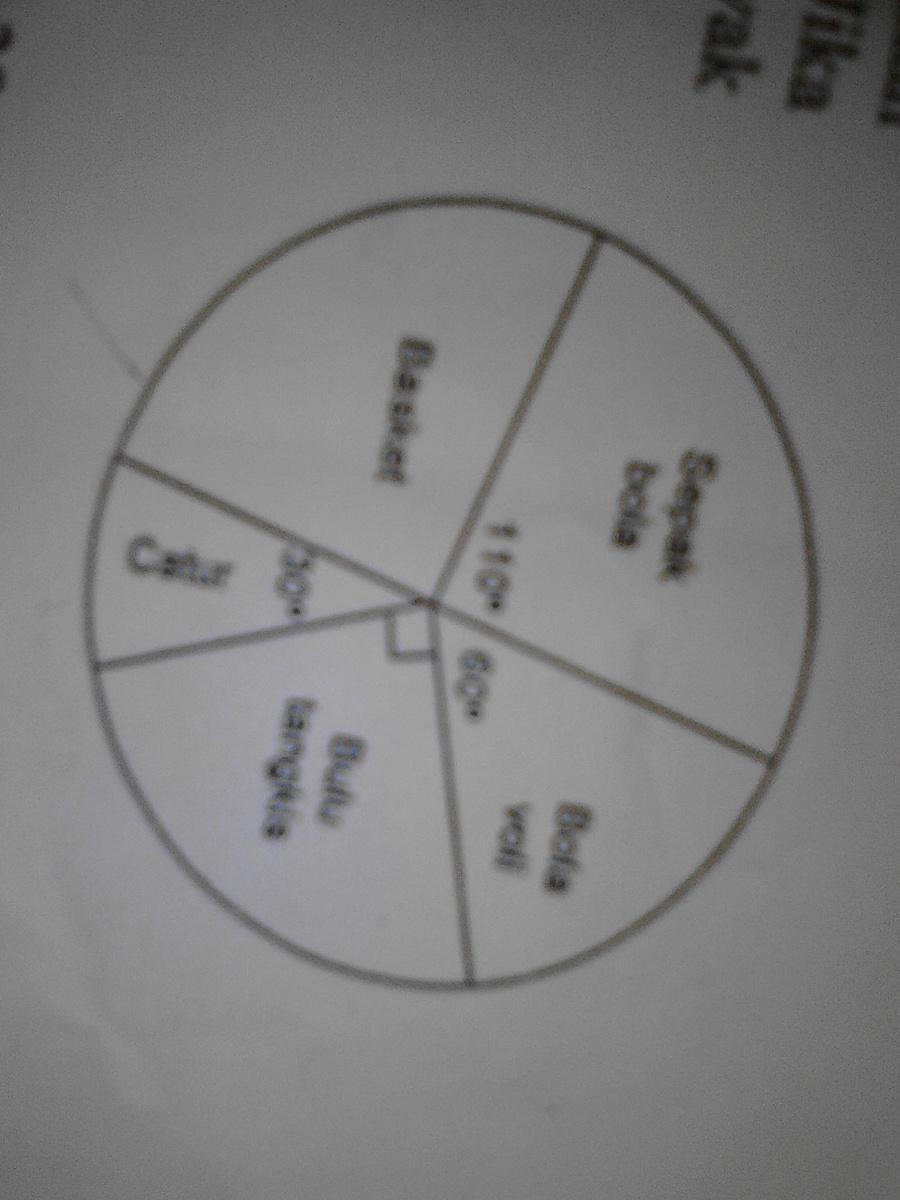 Diagram lingkaran di samping memperlihatkan kegemaran siswa pada diagram lingkaran di samping memperlihatkan kegemaran siswa pada bidang olah raga jika banyak siswa yang gemar catur 15 orang banyak siswa yang gemar basket ccuart Images