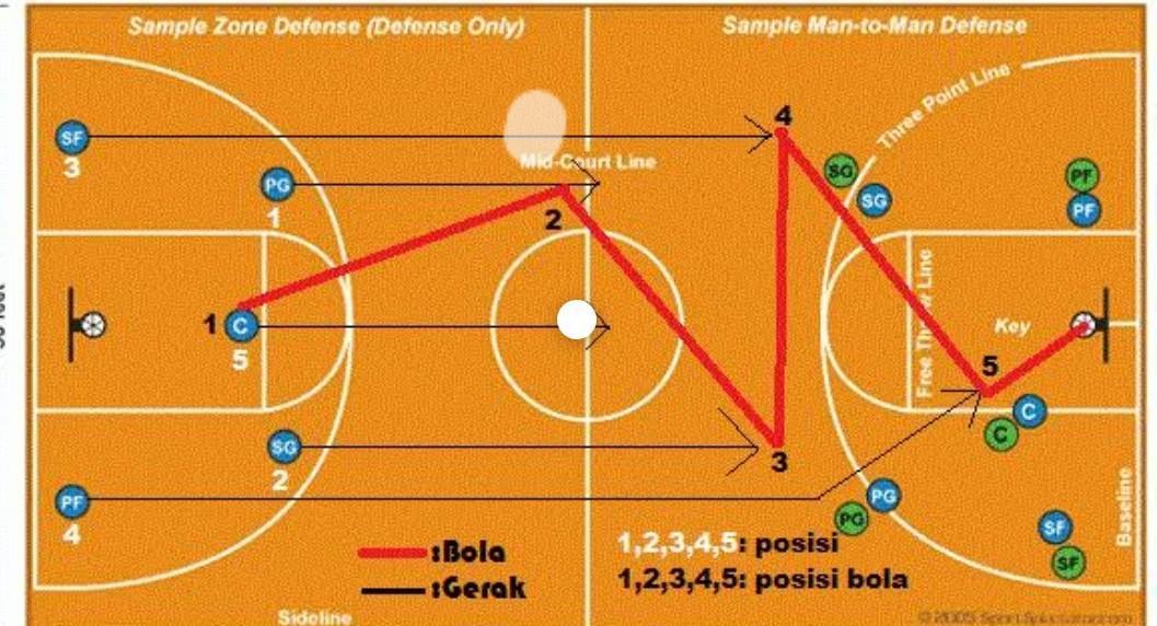 Sebutkan Pola Penyerangan Dalam Permainan Bola Basket Ilmusosial Id