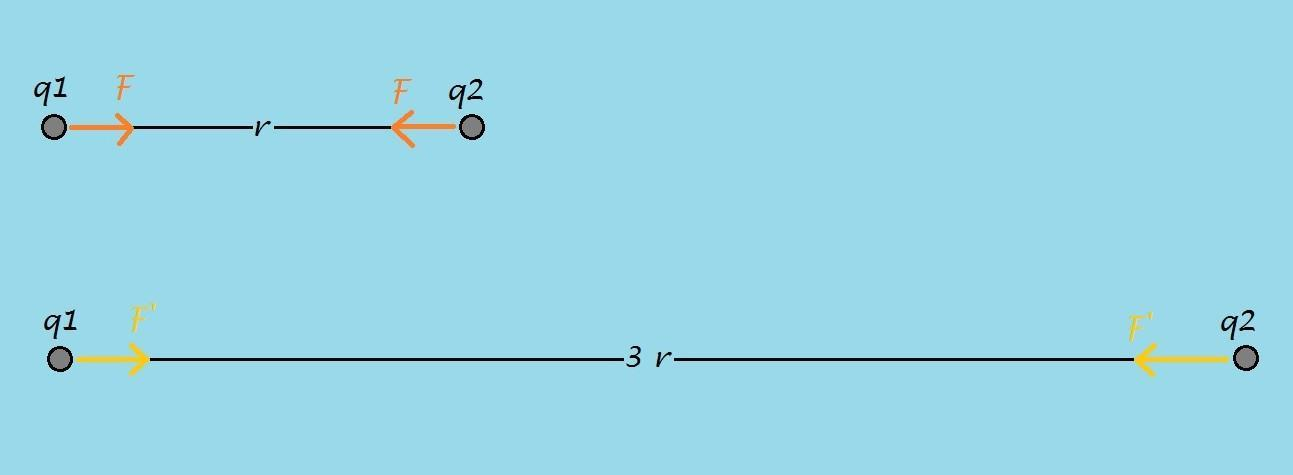 Dua muatan listrik terpisah pada jarak r satu sama lain ...