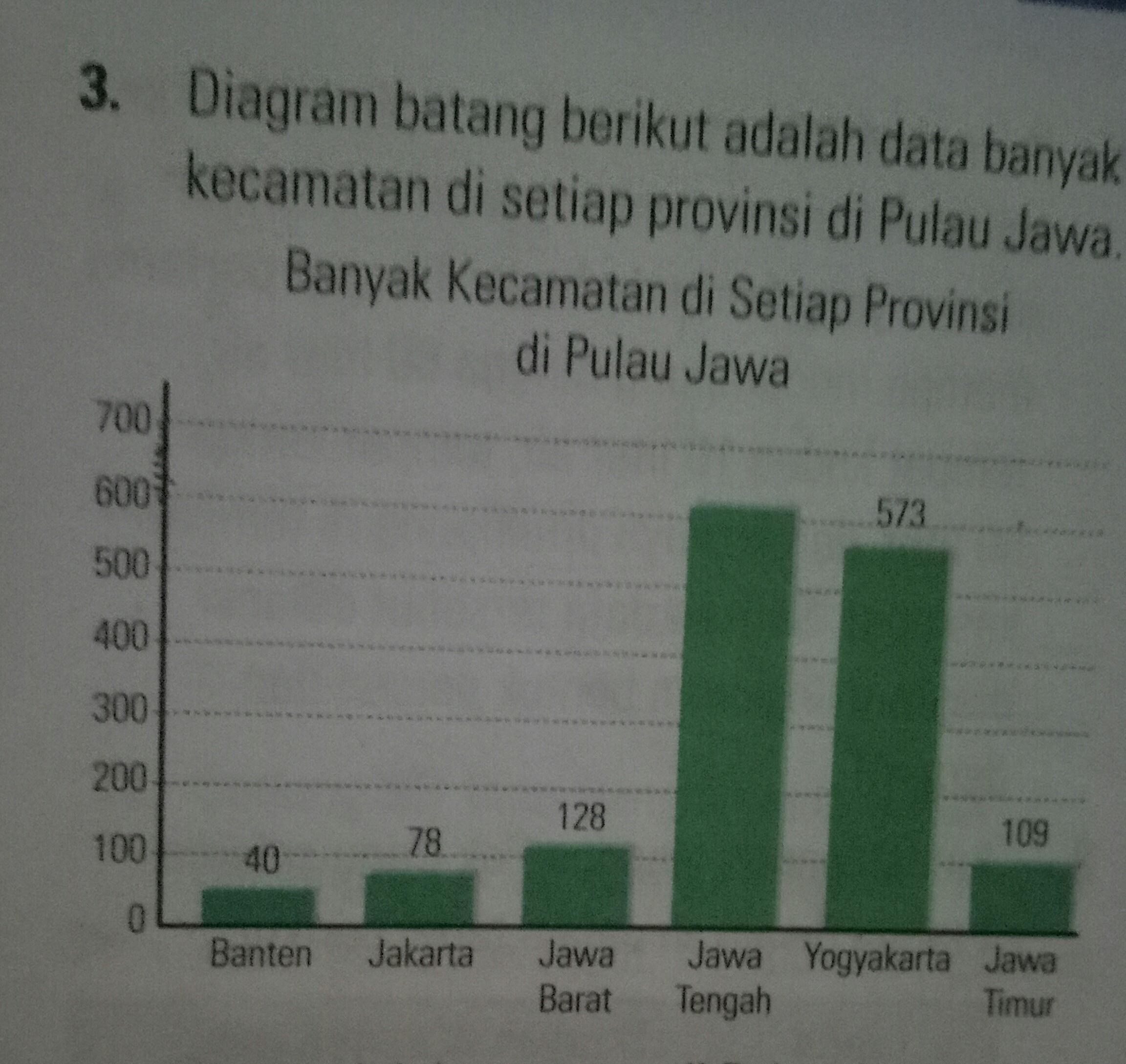 Rata2 Banyak Kecamatan Di Setiap Provinsi Berdasarkan Diagram Batang