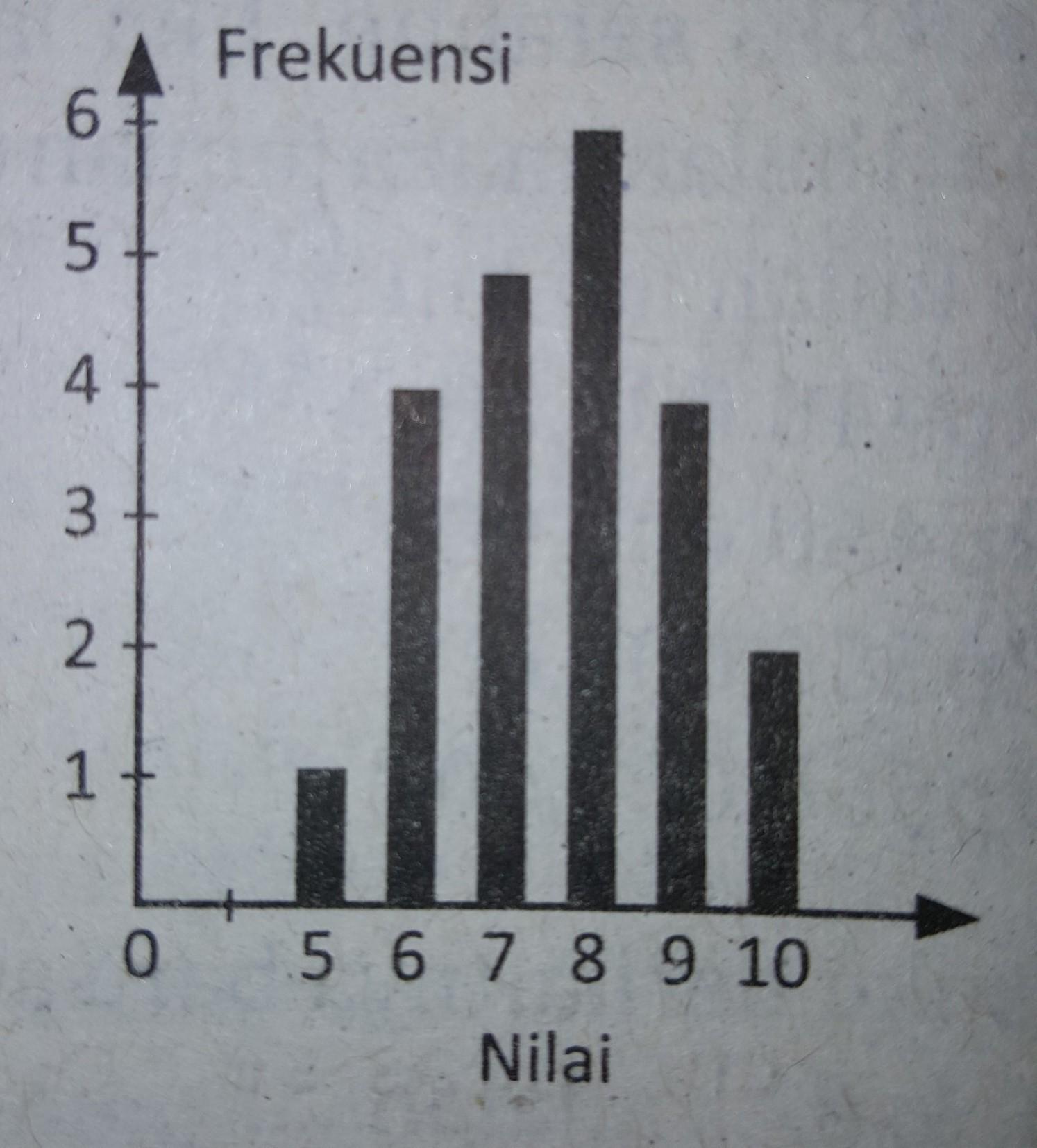 diagram batang di bawah menunjukkan nilai ulangan ...
