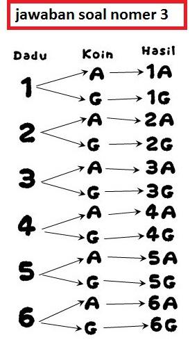 1 pada pelemparan dua buah dadu secara bersama sama tentukan titik 40 ccuart Gallery
