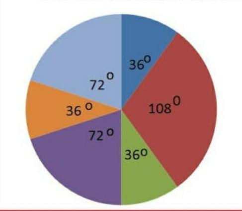 Diagram Lingkaran Dalam Bentuk Derajat Maksutnya Brainly Co Id