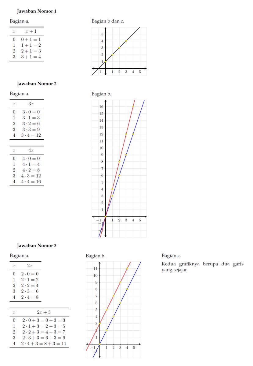 1abuatlah tabel fungsi fx x1 dari himpunan 0123ke unduh png ccuart Gallery