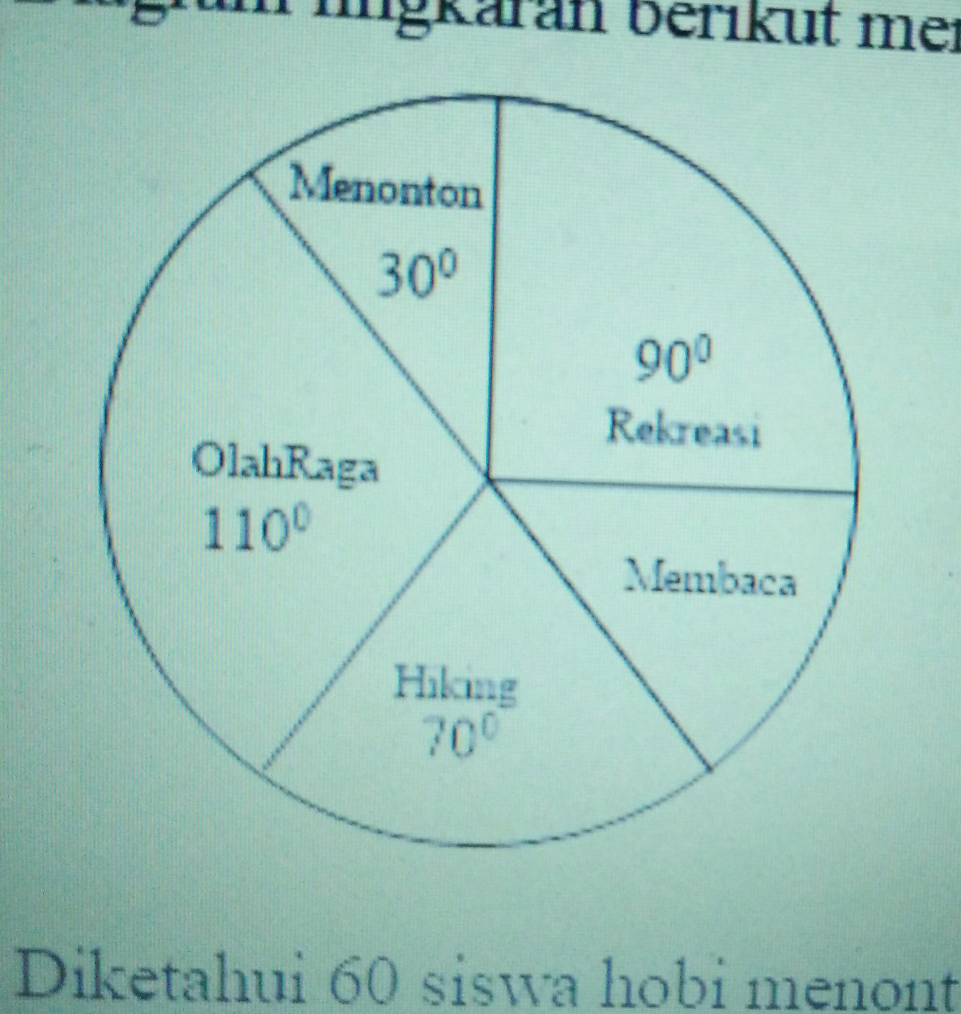Diagram lingkaran berikut menujukan hobi daridiketahui 60siswa diagram lingkaran berikut menujukan hobi dari diketahui 60siswa hobi menonton banyak siswa ccuart Gallery