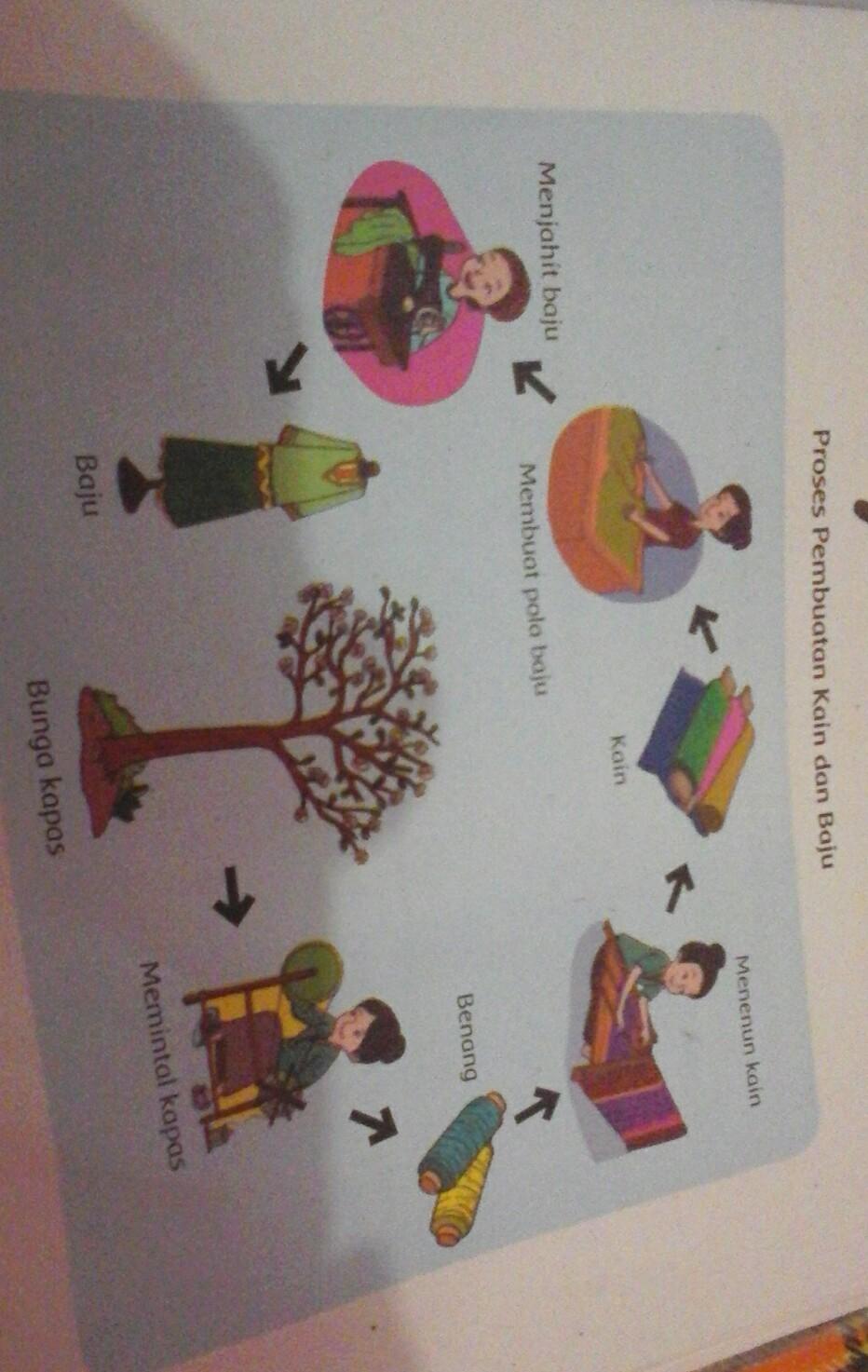 1 Jelaskan Teknologi Yang Di Gunakan Dalam Proses Pembuatan Kain 2 Jelaskan Proses Pembuatan Baju Brainly Co Id