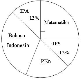 Diagram lingkaran berikut menunjukkan banyaknya guru baru menurut diagram lingkaran berikut menunjukkan banyaknya guru baru menurut mata pelajaran yang diampu di suatu provinsi tahun 2012 jumlah seluruh guru baru tersebut ccuart Gallery