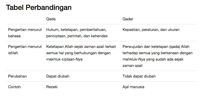 Sebutkan Perbedaan Qada Dan Qadar Secara Singkat Dan Jelas Brainly Co Id