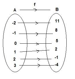Fungsi f didefinisikan dengan rumus fx 5 3x dan diketahui daerah unduh png ccuart Choice Image