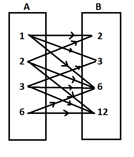 Diketahui himpunan a1236 dan b23612 gambarlah diagram unduh png ccuart Gallery