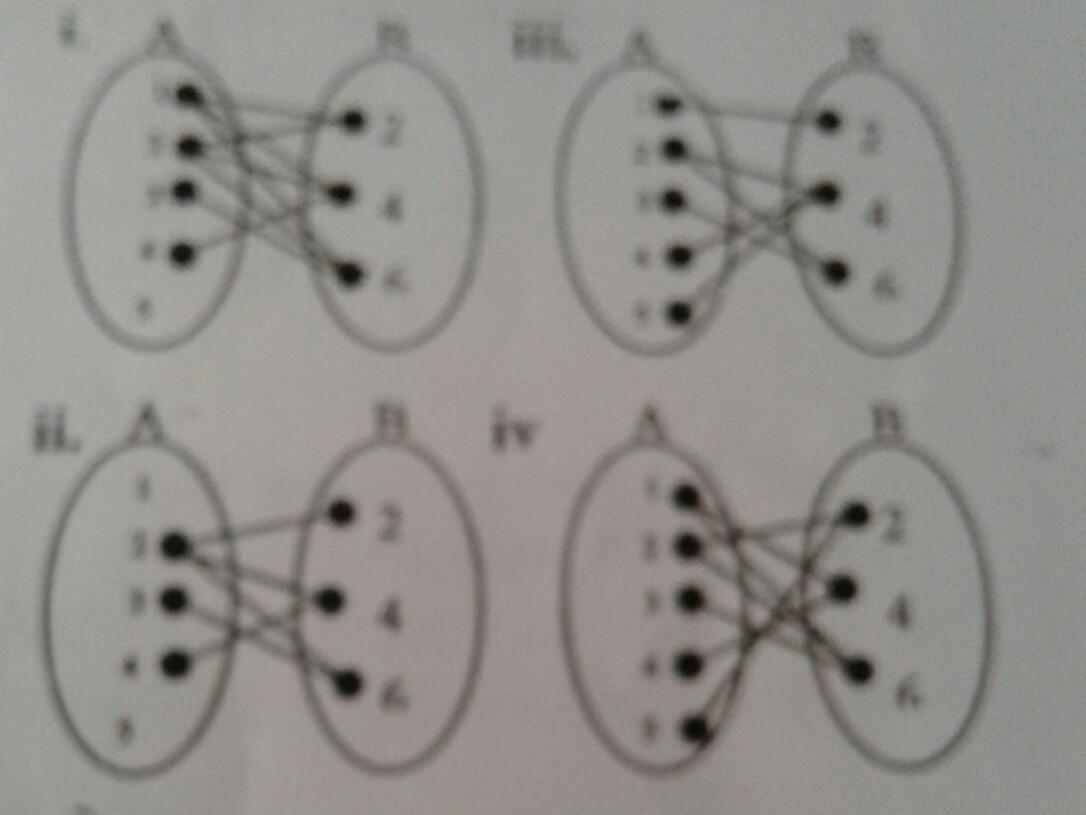 Diketahui a 12345 dan b 246pada diagram panah berikut pada diagram panah berikut manakah yang merupakan relasi faktor dari himpunan a ke himpunan b ccuart Gallery